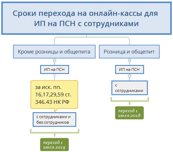 Информация об отсрочке онлайн-касс для ИП на ЕНВД, УСН, ОСНО и патентов