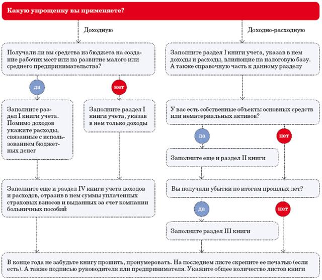 Ведение КУДиР (книга учета доходов и расходов) для ИП на упрощенке, образец