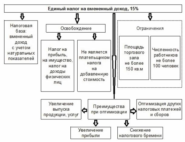 Правила расчета ЕНВД (вмененного налога) для ИП: как считать, калькулятор