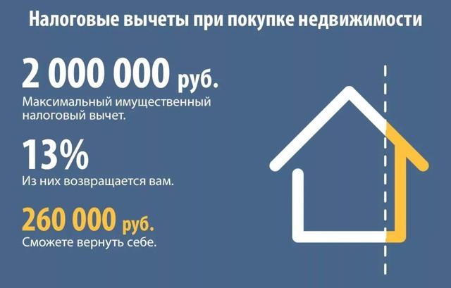 Уплата имущественного налога ИП: может ли он получить вычет при покупке жилья