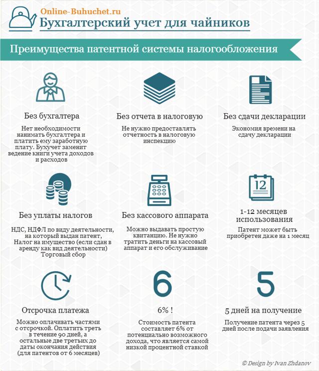 Одновременное совмещение УСН и патентной системы налогообложения (ПСН)