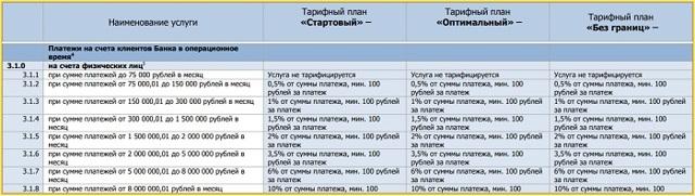 Открытие счета для ИП в банке Возрождение: условия, тарифы на РКО