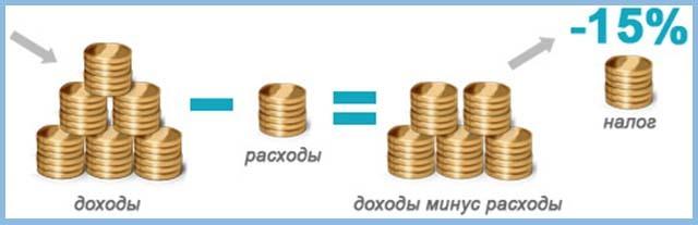 Условия для налогового вычета для ИП: кто может рассчитывать на возврат