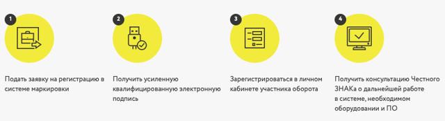 Как пользоваться ЛК для ИП и что нужно для регистрации и входа в кабинет