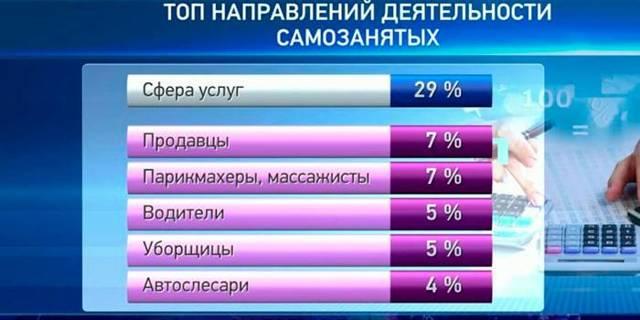 В каких регионах разрешена самозанятая деятельность для граждан РФ