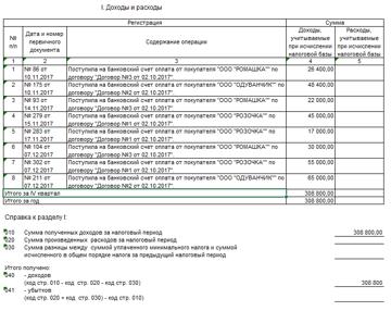 Требования к платежам и отчетности для ИП на УСН 6 % без работников