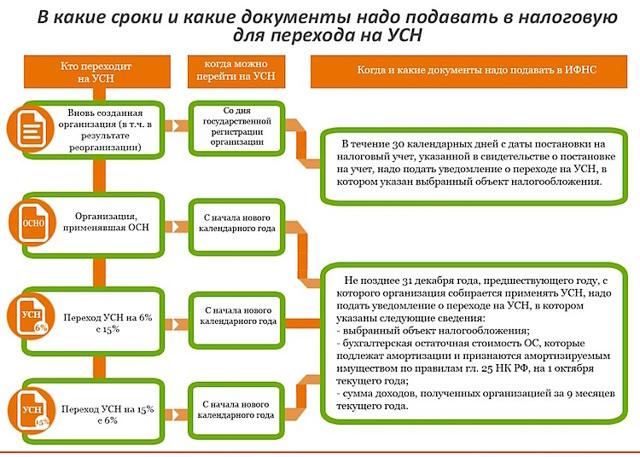 Оформление ИП интернет-магазину: плюсы и минусы, выбор системы налогообложения
