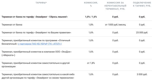 Открытие расчетного счета для ИП в УБРиР: условия и тарифы на эквайринг