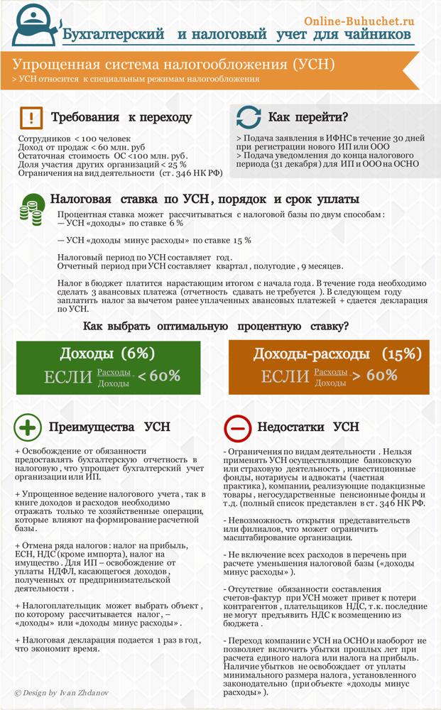 Система налогообложения УСН